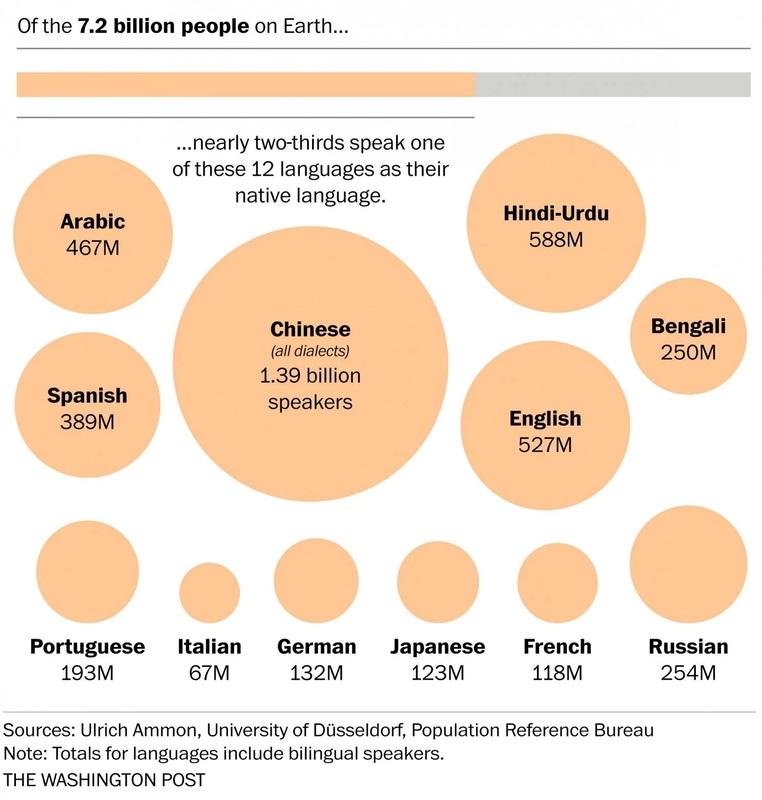 Najpoužívanejšie jazyky sveta