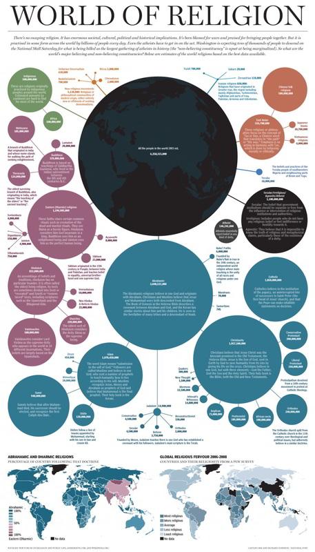 Náboženstvá aich veriaci. Infografika, ktorá torozmenila nadrobné