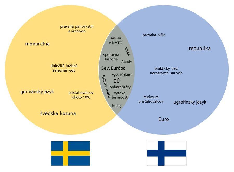 Porovnávajte cezVennov diagram