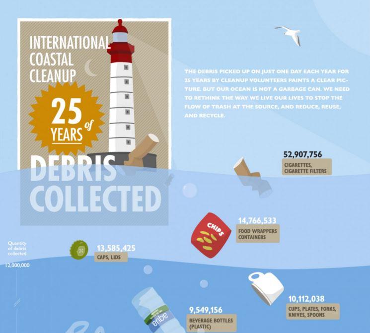Infografiky, ktoré vám vysvetlia oceán aživot vňom