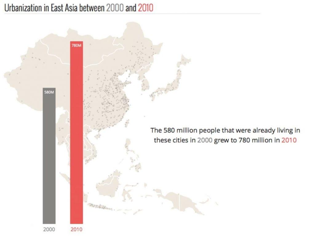 Čo ste omestách Ázie vedeli včera, už dnes neplatí