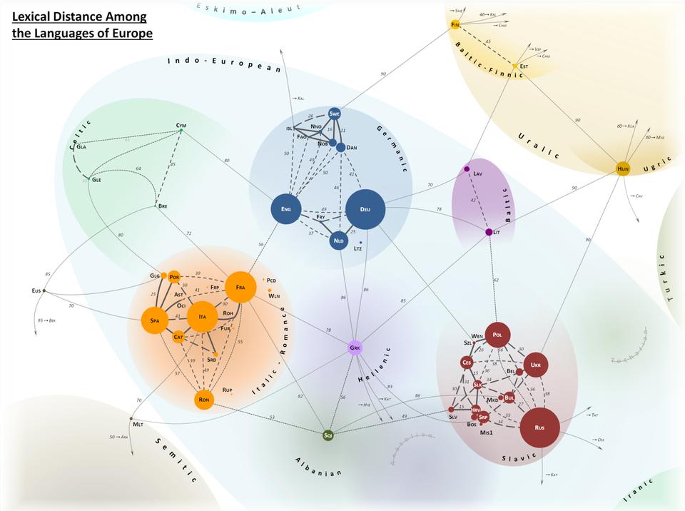 Ako blízke alebovzdialené sú si jazyky Európy? Lingvistická mapa napovie
