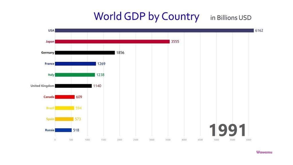 Ako sa menila prvá desiatka štátov podľa hodnoty HDP (1960-2017)