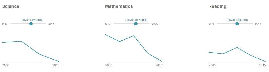 výsledky PISA graf