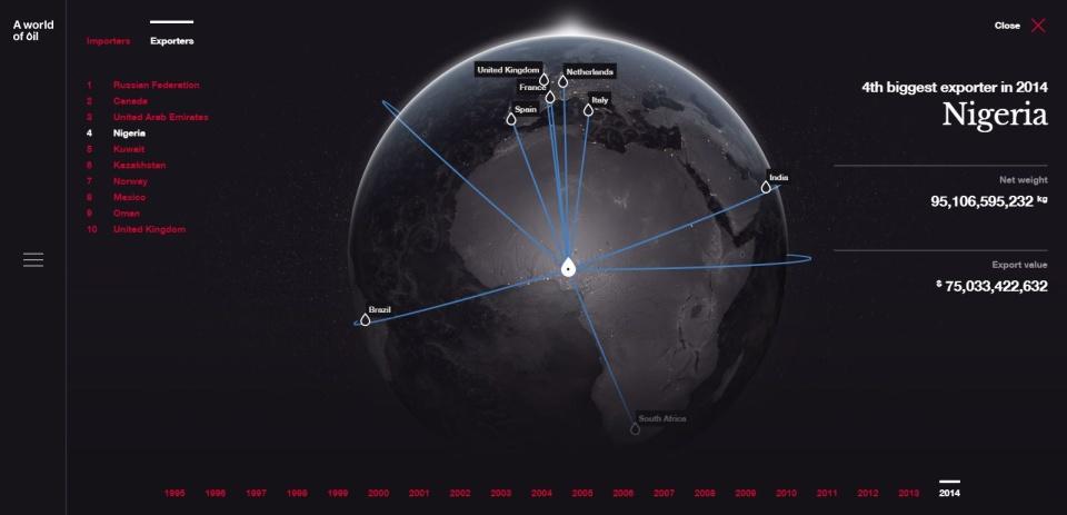 Svet ropy. Pozrite si mapu obchodu sčiernym zlatom