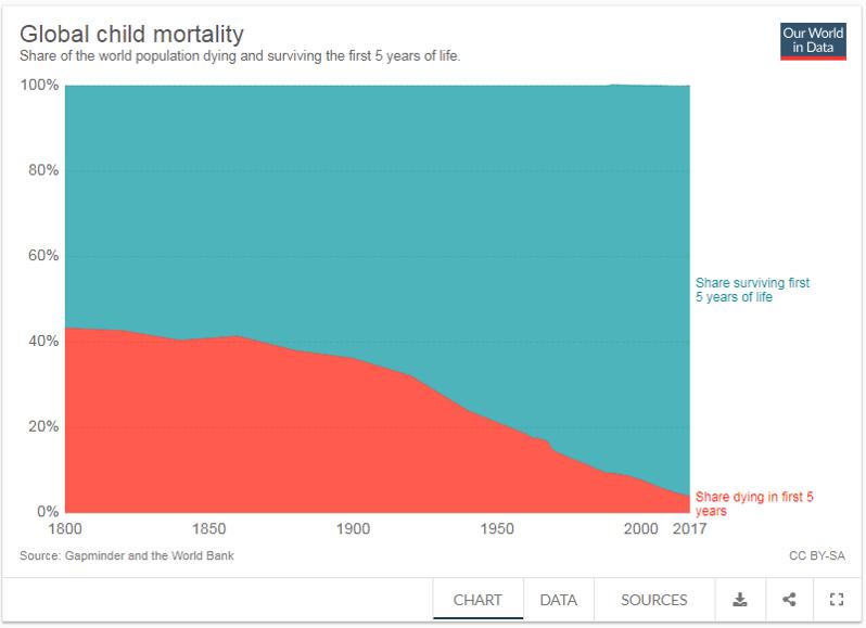 ako klesá detská úmrtnosť vo svete