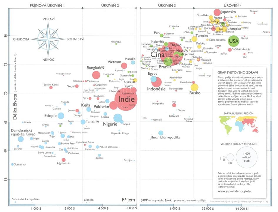 Gapminder graf kniha Rosling