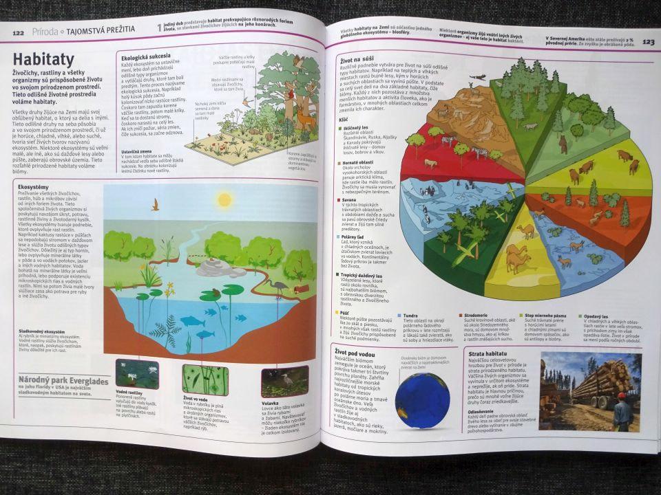 Vedomosti v kocke Habitaty