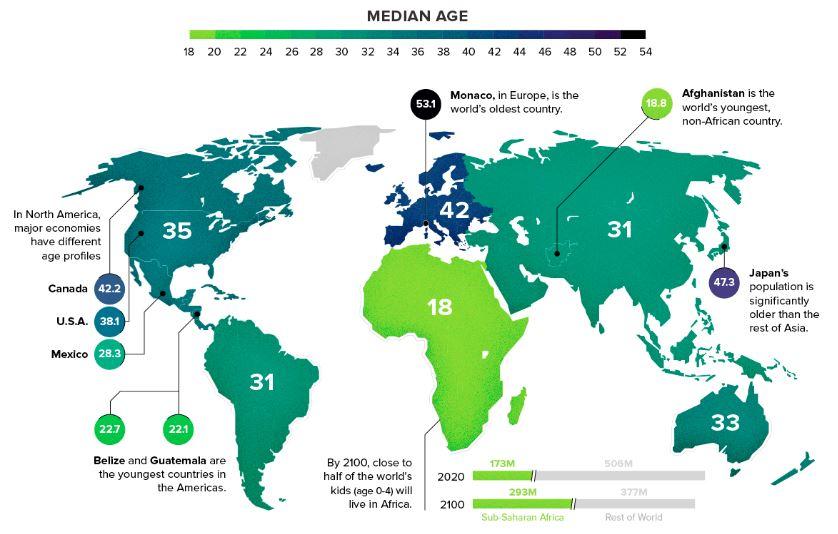 Ako staré je obyvateľstvo jednotlivých svetadielov?