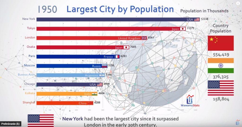 10 najväčších miest sveta (1950-2035) včasozbernom grafe