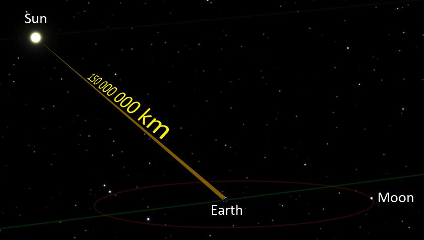 Ako meriame vesmírne vzdialenosti?