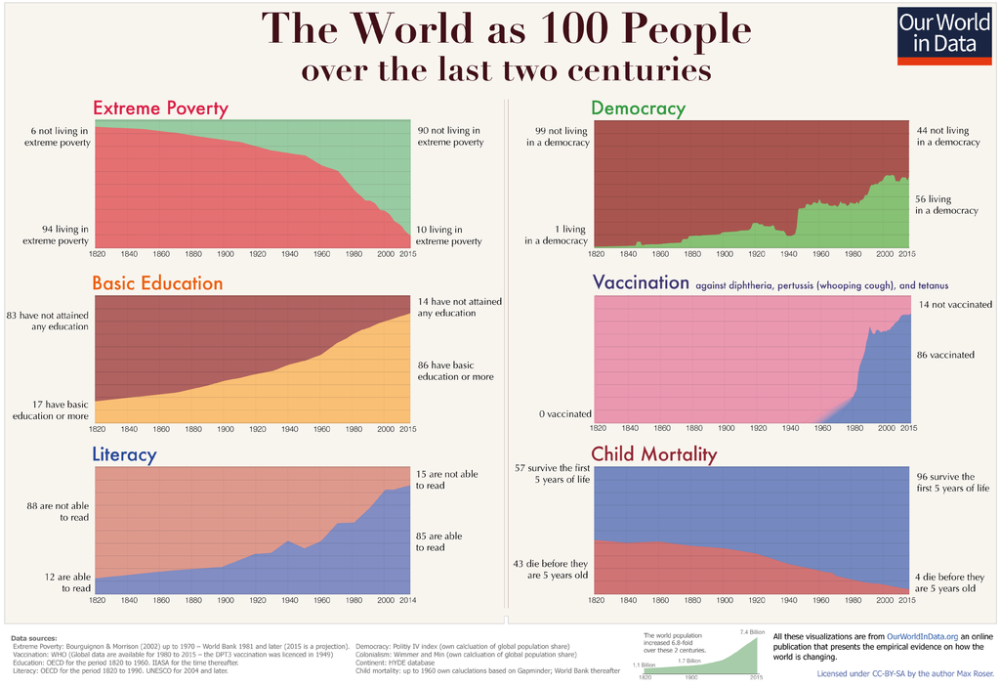 Pokrok ľudstva graf