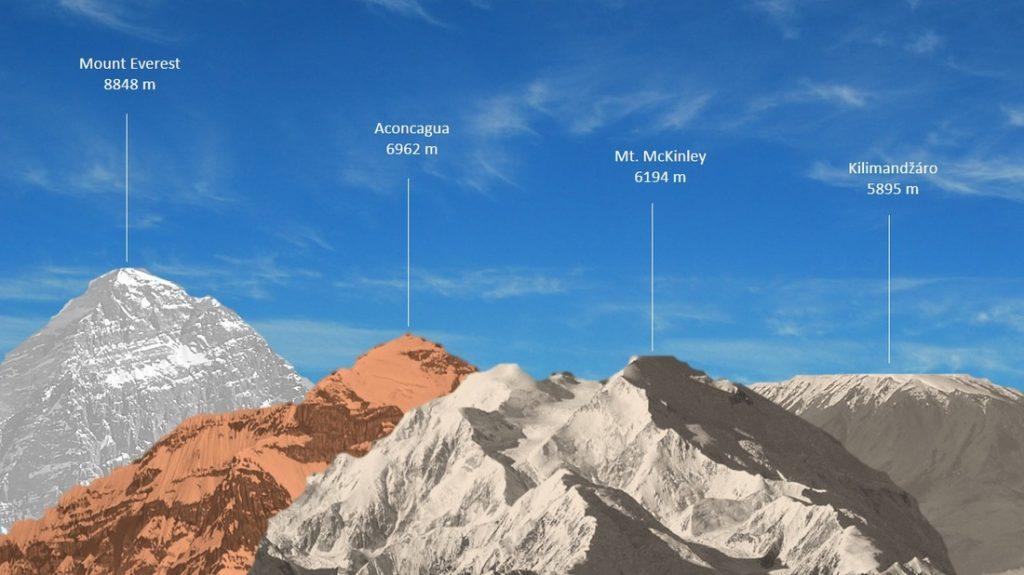 infografika najvyššie vrchy sveta