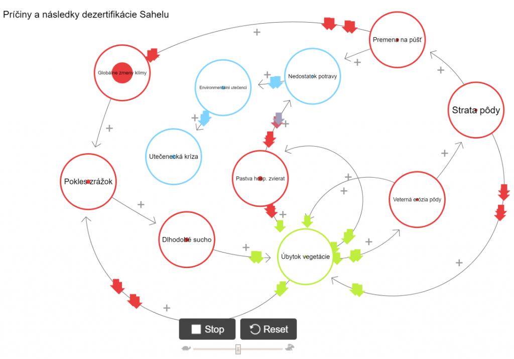 Vzťahová sieť (príčiny anásledky) pomocou aplikácie LOOPY