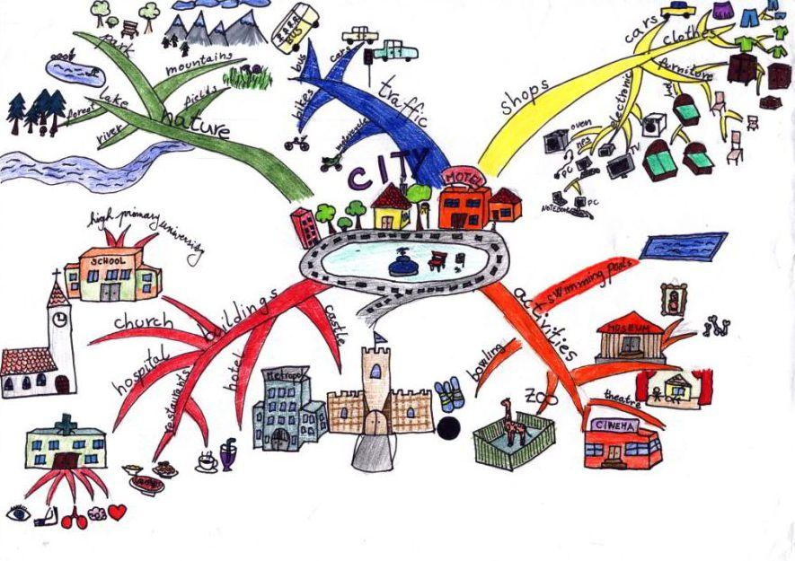 myšlienková mapa v škole