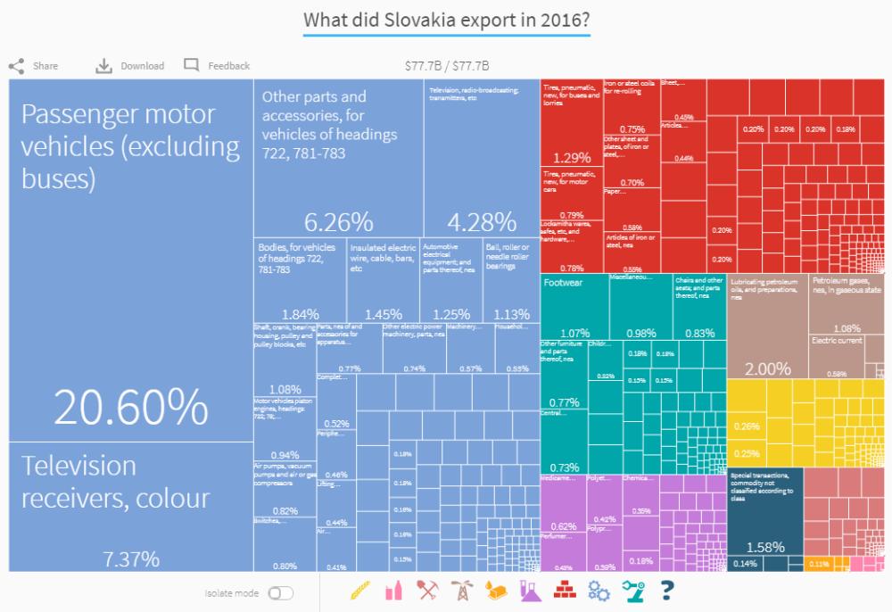 export Slovenska graf