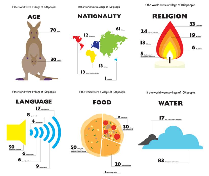 svet plagáty ľudia